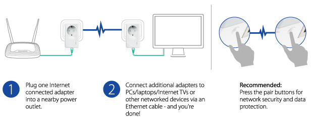 TL-PA4010P plug and play - lisconet.com